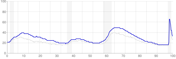 California monthly unemployment rate chart from 1990 to November 2020